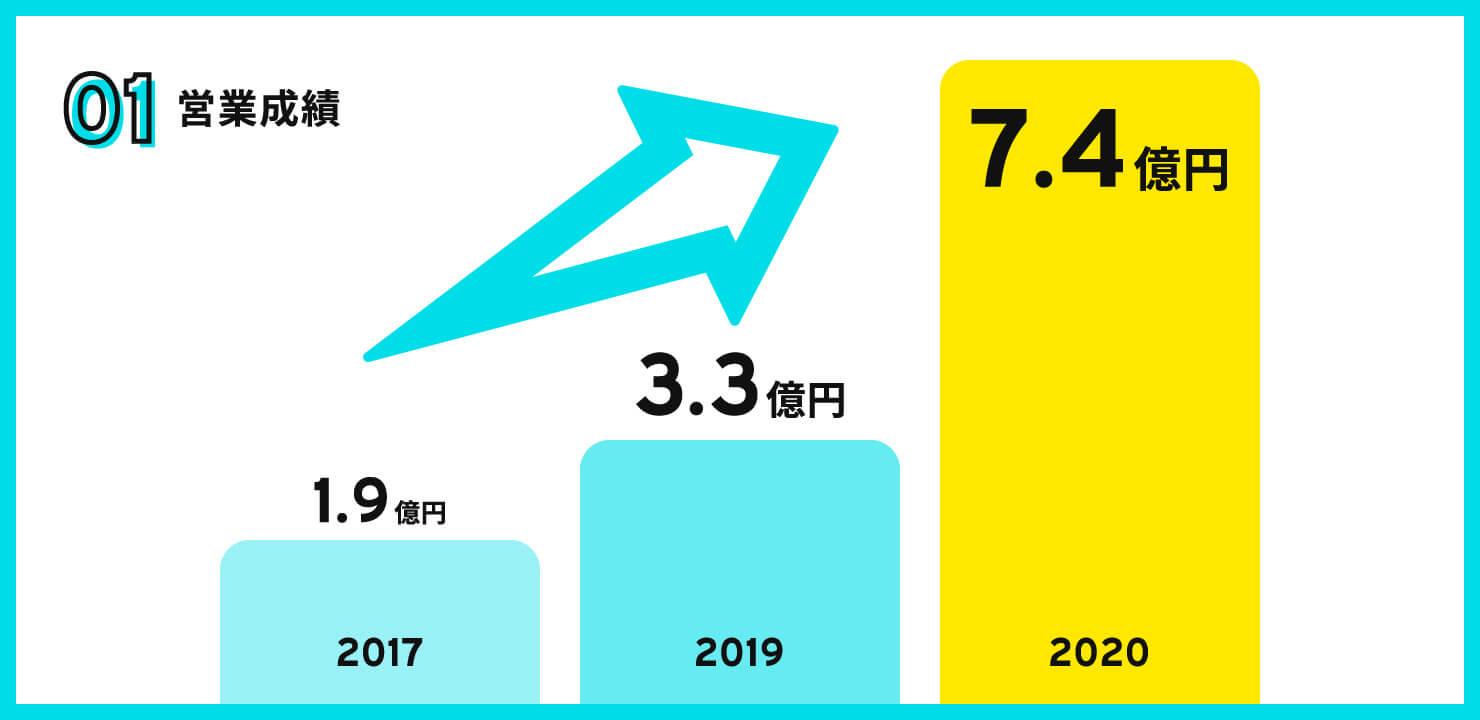 営業成績グラフ
